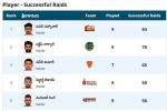 PKL 2019: రైడ్కు వెళ్లాడంటే పాయింట్ తేవాల్సిందే!