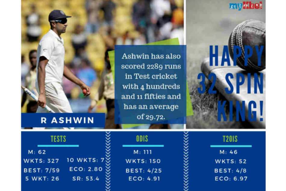 R Ashwin turns 32; wishes pour in for India spinner