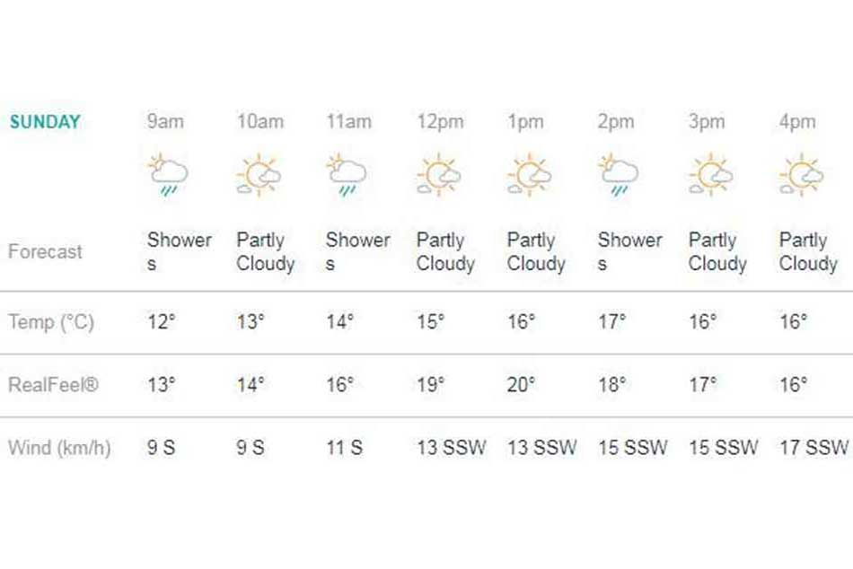 Weather forecast for India-Pakistan clash in Manchester