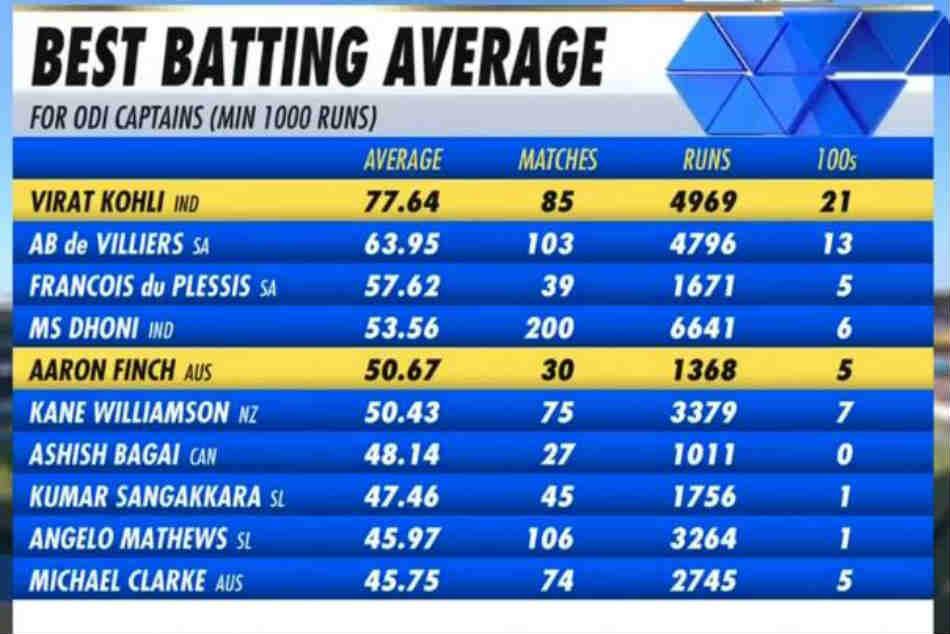 Virat Kohli Has The Best Batting Average For Odi Captain