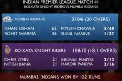 Mumbai Indians Hand Kkr Their Worst Defeat Ipl History