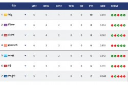 Ipl Points Table 2019 Standings Ranking Orange Cap Purple Cap After Csk Vs Kkr Match